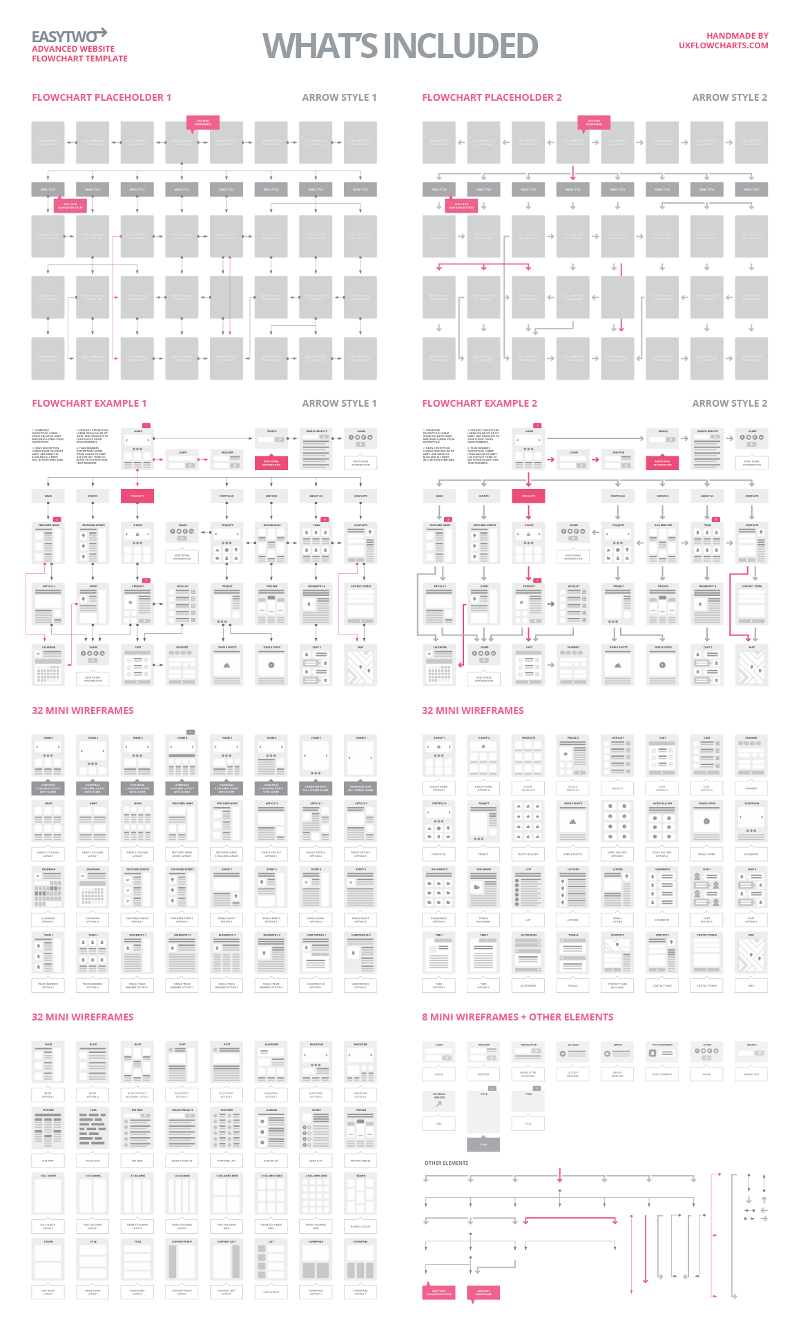 Ux flowcharts ux cards and useful digital tools for ux planning easytwo website flowchart sitemap omnigraffle nvjuhfo Choice Image