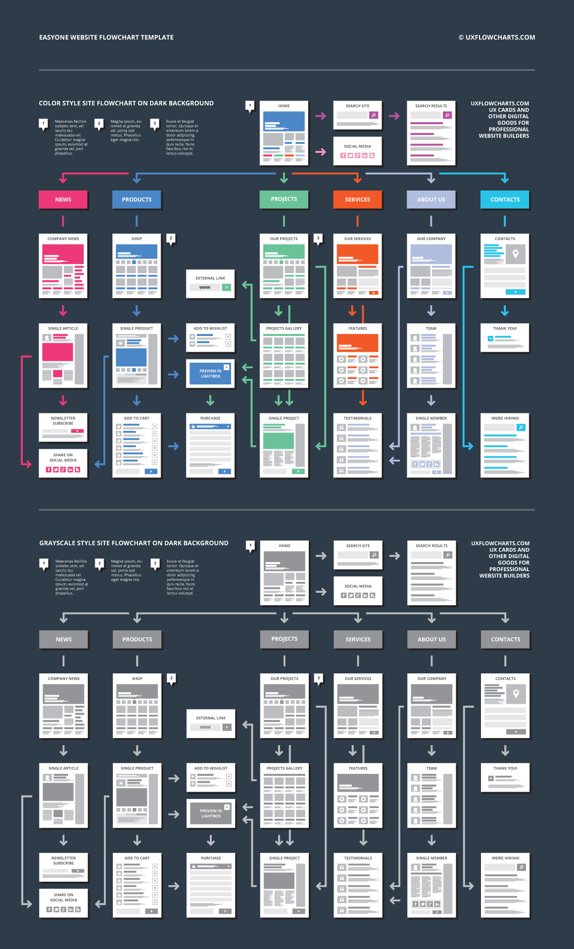 Flow Chart Online Template – Periodic & Diagrams Science