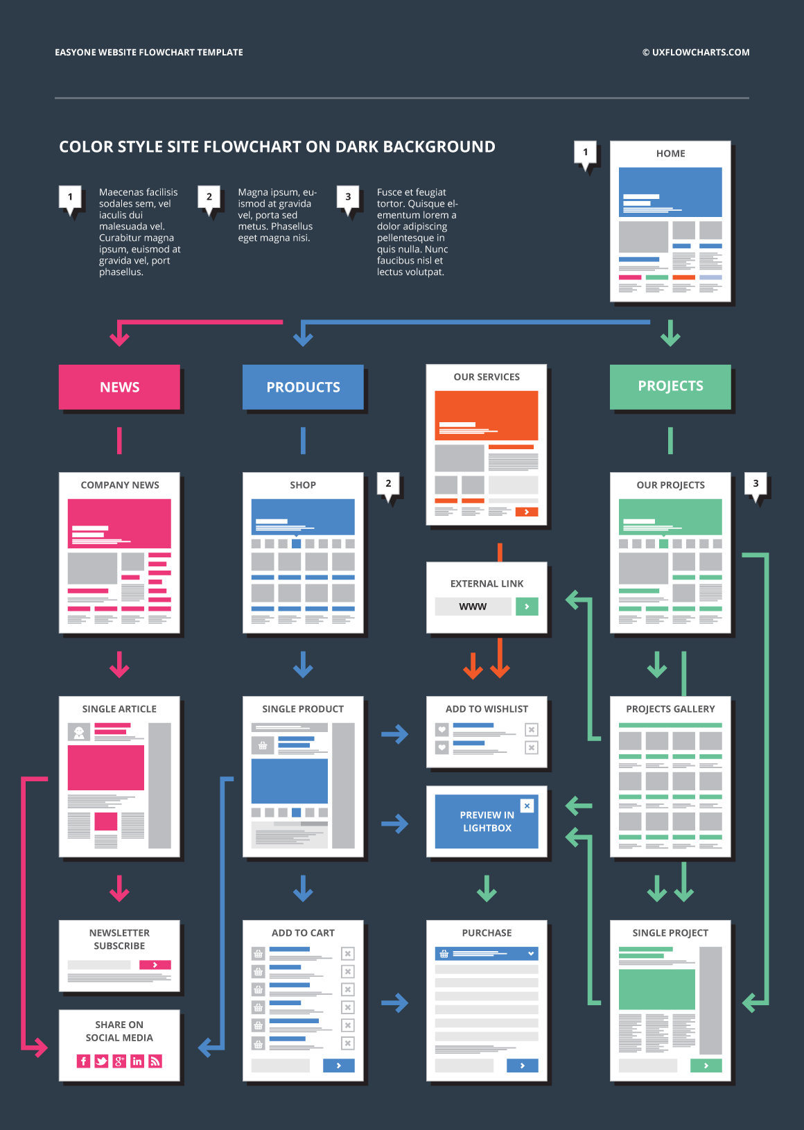 Ux flowcharts ux cards and useful digital tools for ux planning easyone website flowchart template nvjuhfo Choice Image