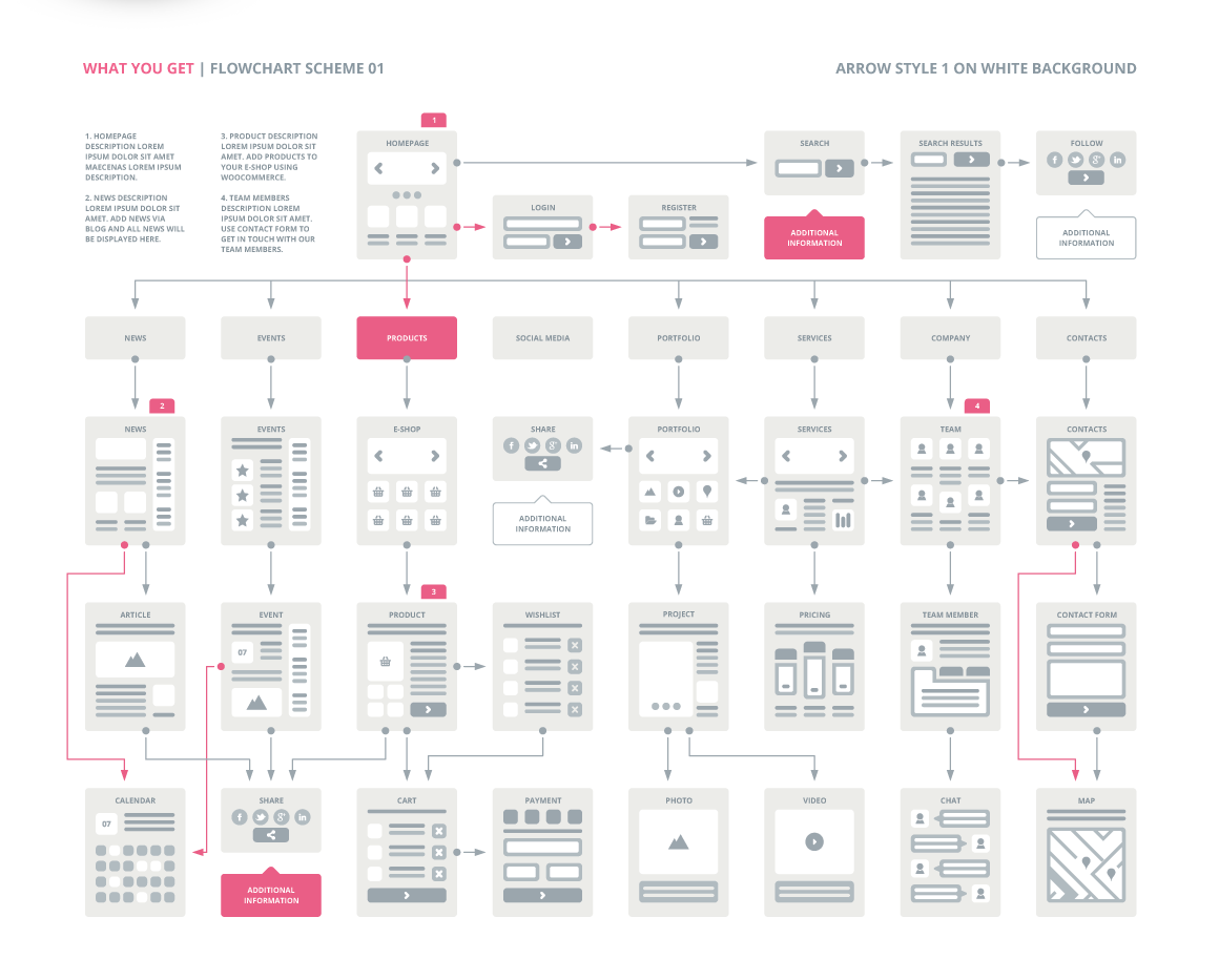 Ux flowcharts ux cards and useful digital tools for ux planning easythree website ux flowchart template ai version maxwellsz