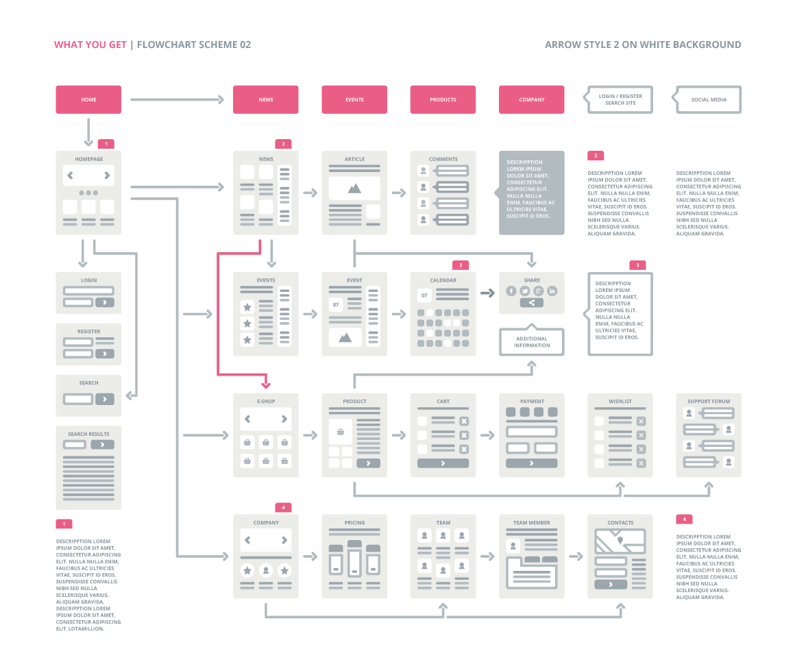 ux flowcharts ux cards and useful digital tools for ux planning easythree website ux. Black Bedroom Furniture Sets. Home Design Ideas