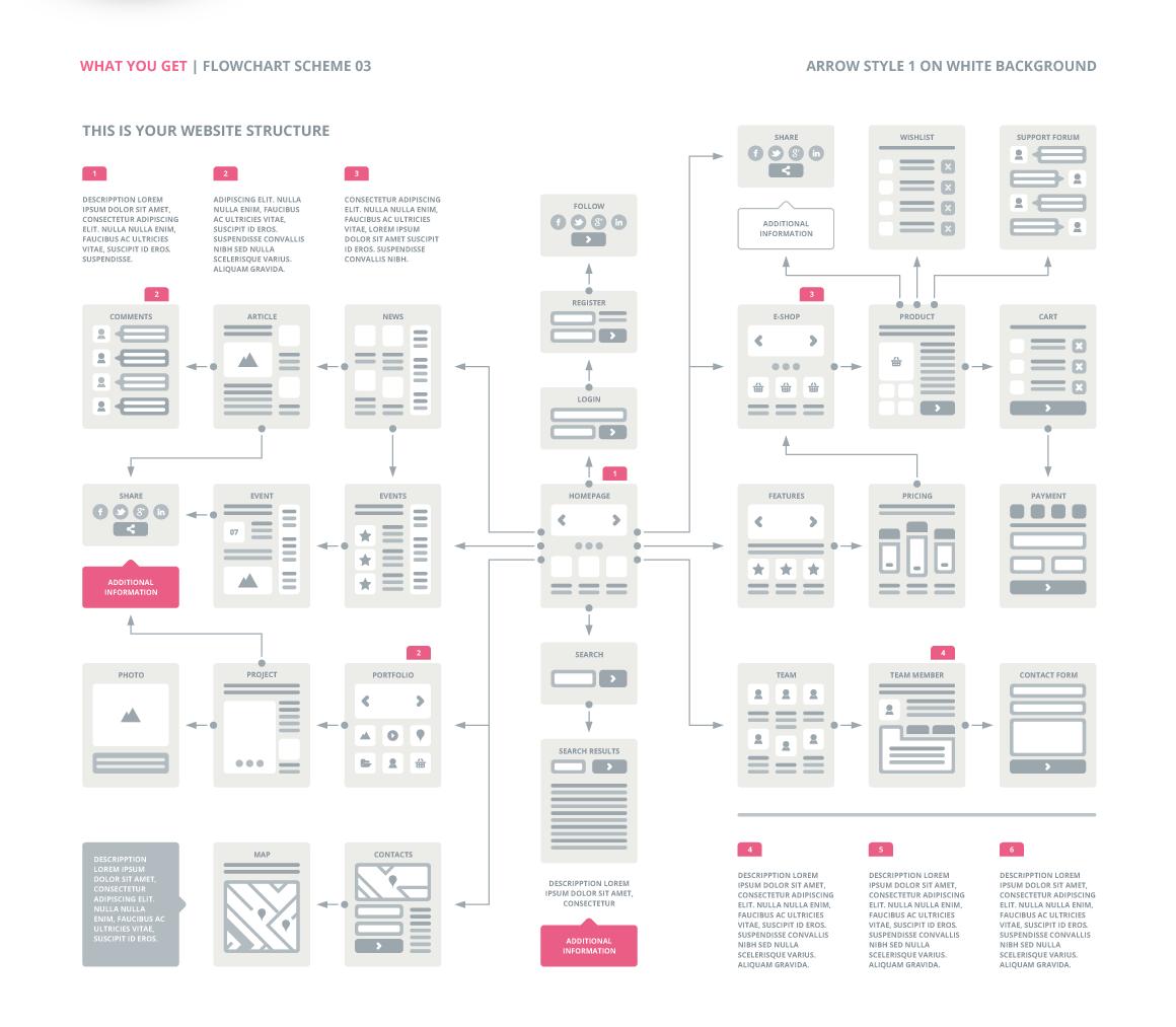 ux flowcharts ux cards and useful digital tools for ux planning easythree website ux. Black Bedroom Furniture Sets. Home Design Ideas