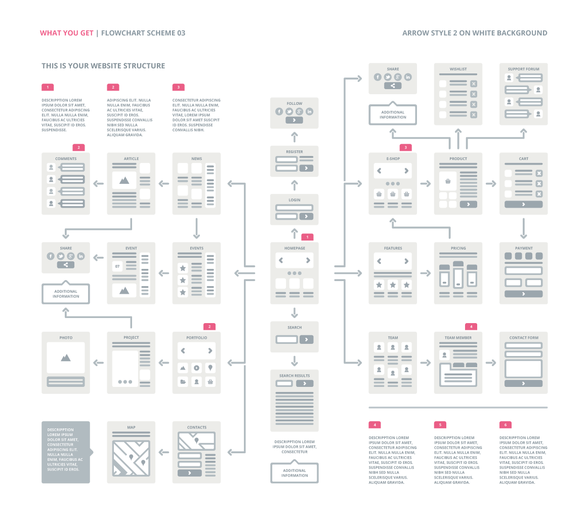 Ux flowcharts ux cards and useful digital tools for ux planning easythree website ux flowchart template ai version nvjuhfo Choice Image
